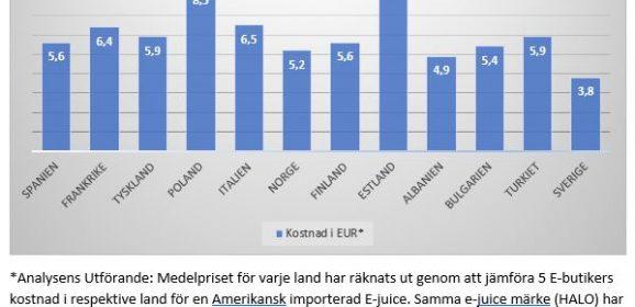 Sverige Billigast i Europa på E-juice