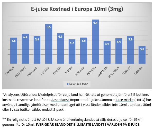 E-juice E-liquid prices in Europa E-juice priser i Europa